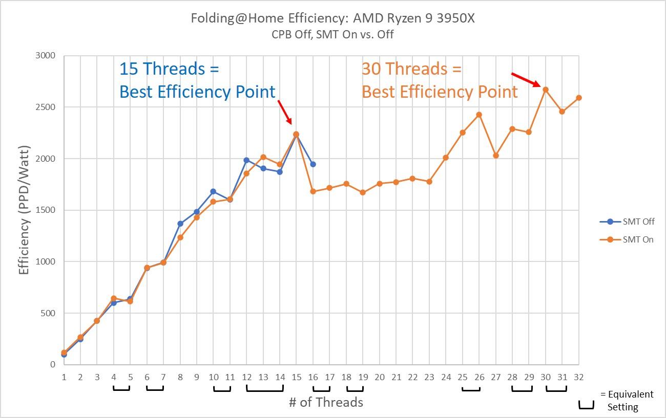 AMD Ryzen 9 3950x Efficiency SMT Off vs On