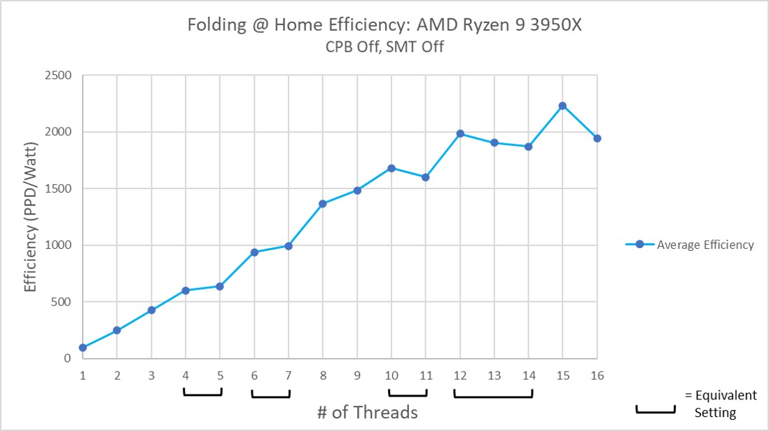 AMD Ryzen 9 3950x Efficiency SMT Off