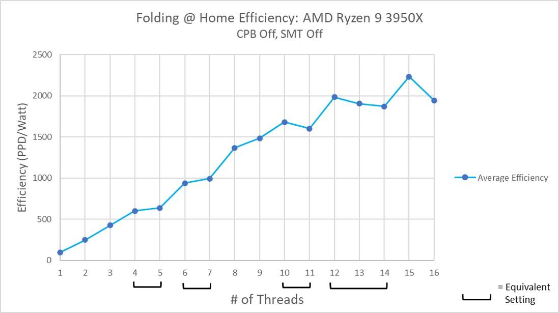 AMD Ryzen 9 3950x Efficiency SMT Off