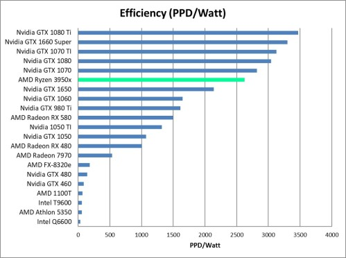 AMD Ryzen 9 3950x Efficiency