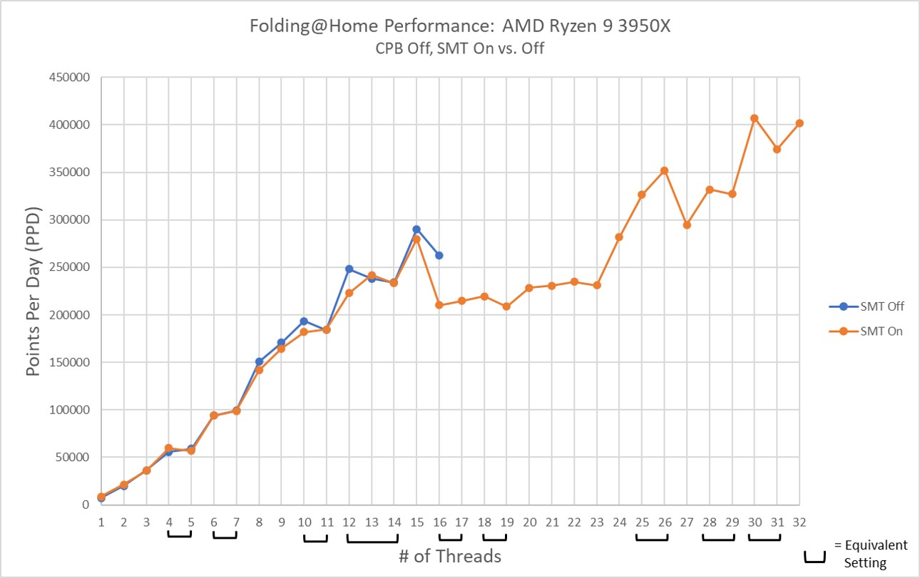 AMD Ryzen 9 3950x Performance SMT Off vs On