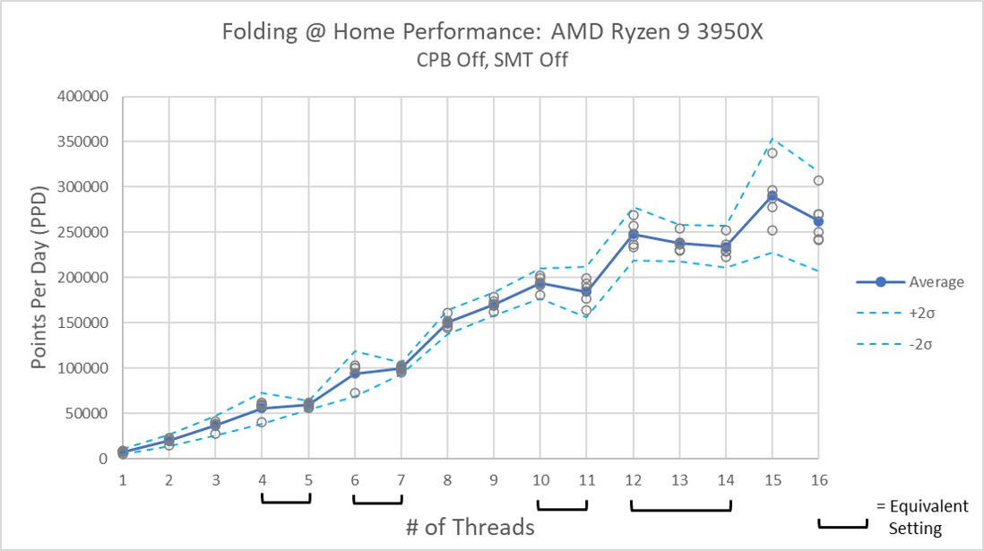AMD Ryzen 9 3950x Performance SMT Off