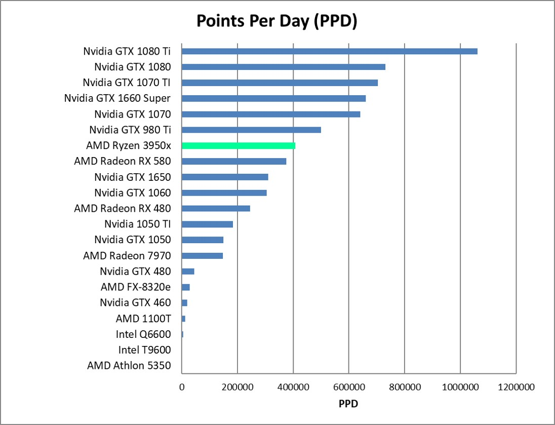 AMD Ryzen 9 3950x Performance
