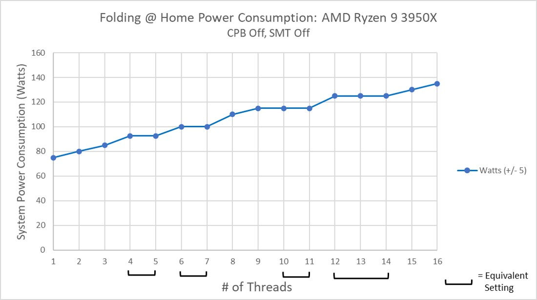 AMD Ryzen 9 3950x Power Consumption SMT Off