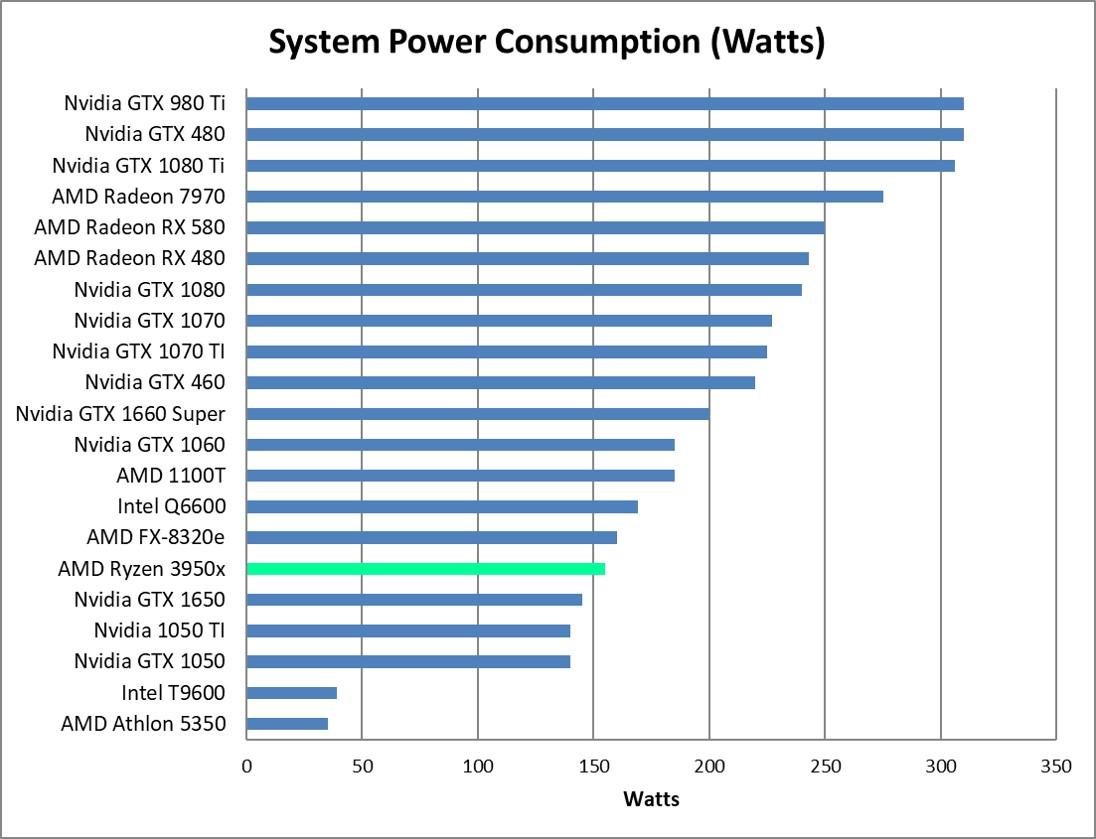 AMD Ryzen 9 3950x Power Consumption