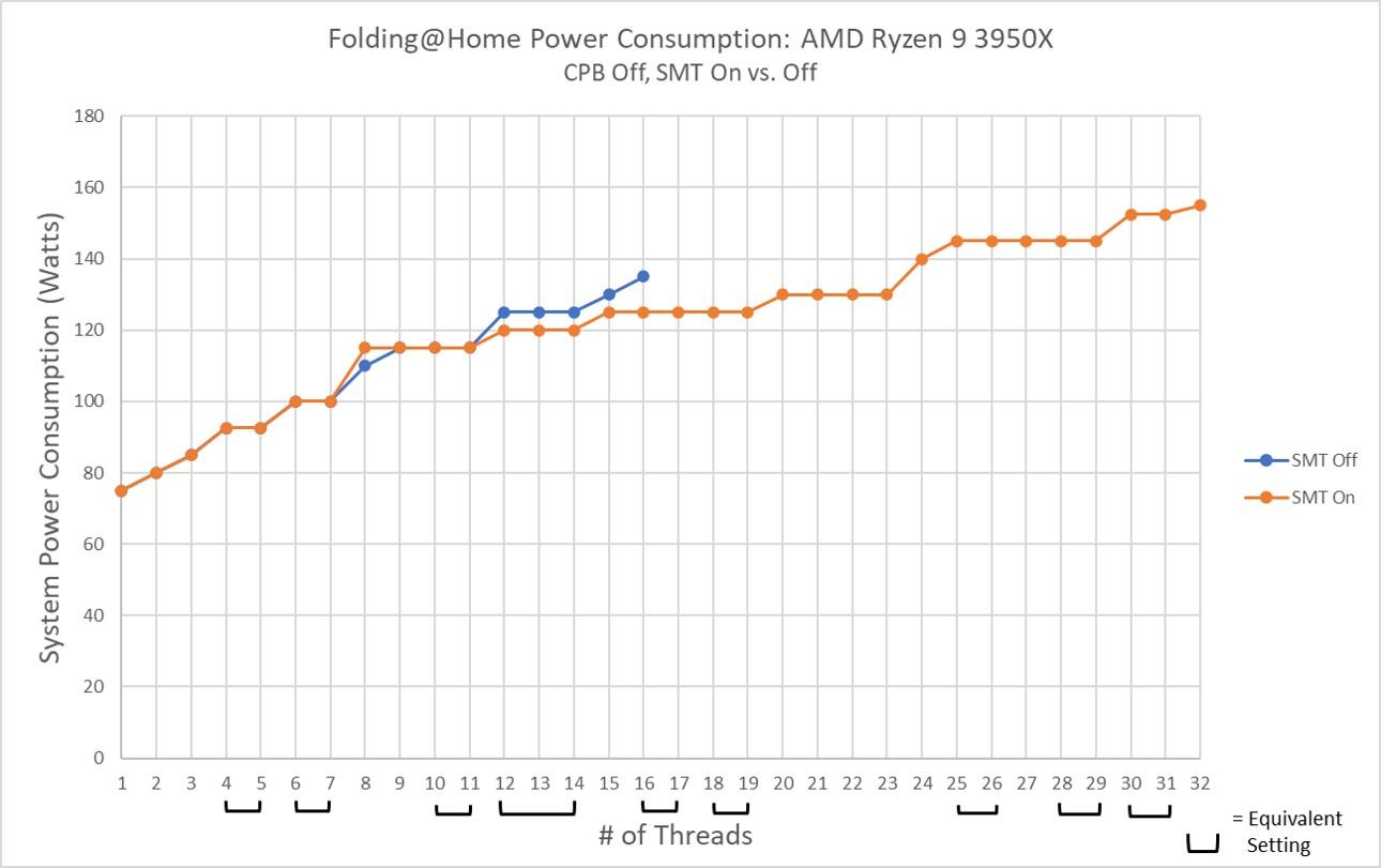 AMD Ryzen 9 3950x Power SMT Off vs On