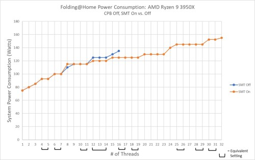 AMD Ryzen 9 3950x Power SMT Off vs On